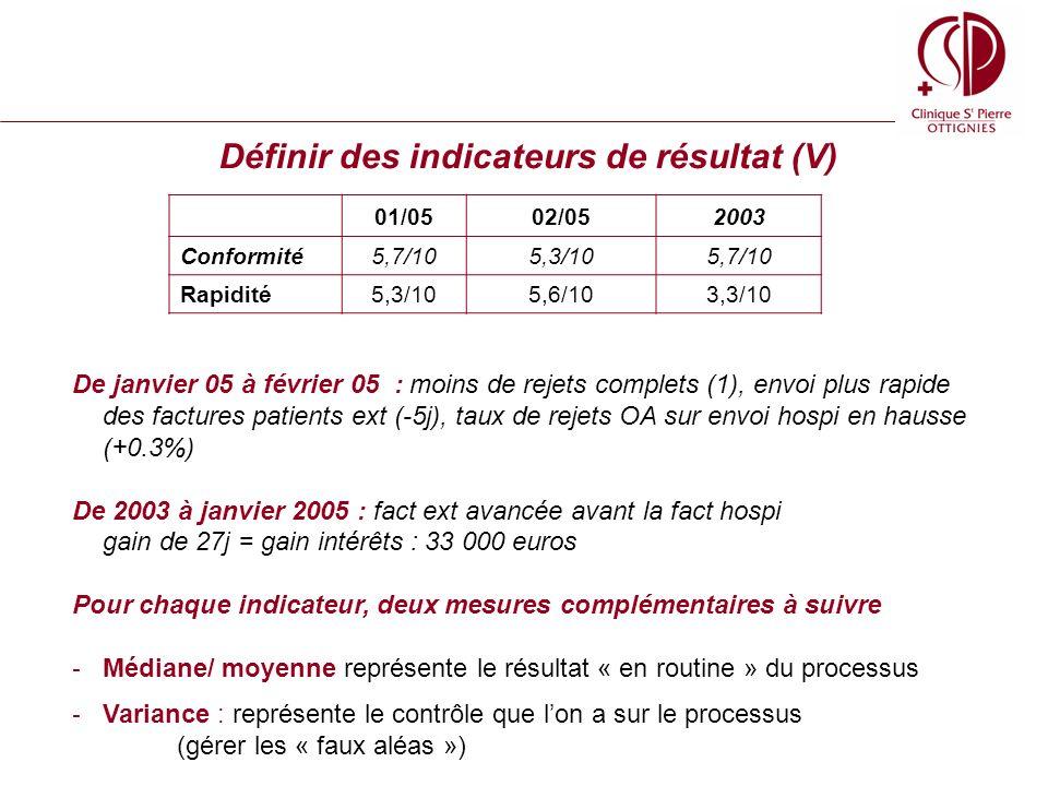 Définir des indicateurs de résultat (V) 01/0502/052003 Conformité5,7/105,3/105,7/10 Rapidité5,3/105,6/103,3/10 De janvier 05 à février 05 : moins de rejets complets (1), envoi plus rapide des factures patients ext (-5j), taux de rejets OA sur envoi hospi en hausse (+0.3%) De 2003 à janvier 2005 : fact ext avancée avant la fact hospi gain de 27j = gain intérêts : 33 000 euros Pour chaque indicateur, deux mesures complémentaires à suivre - Médiane/ moyenne représente le résultat « en routine » du processus - Variance : représente le contrôle que lon a sur le processus (gérer les « faux aléas »)