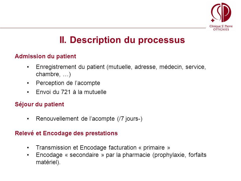 II. Description du processus Admission du patient Enregistrement du patient (mutuelle, adresse, médecin, service, chambre, …) Perception de lacompte E