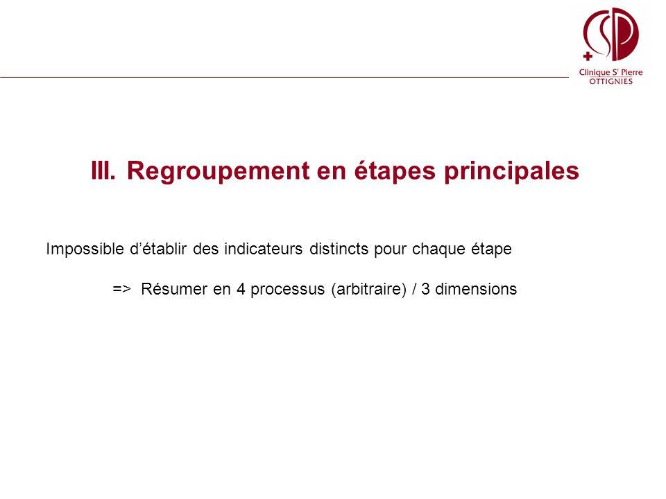 III. Regroupement en étapes principales Impossible détablir des indicateurs distincts pour chaque étape => Résumer en 4 processus (arbitraire) / 3 dim