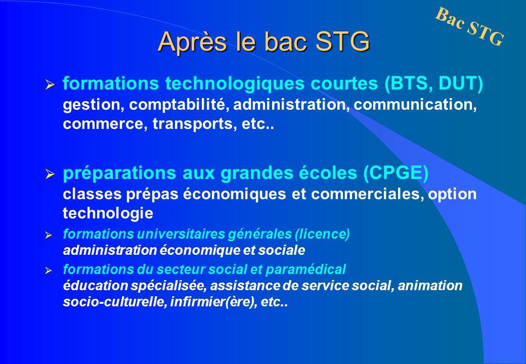 Après le bac STG formations technologiques courtes (BTS, DUT) gestion, comptabilité, administration, communication, commerce, transports, etc.. prépar