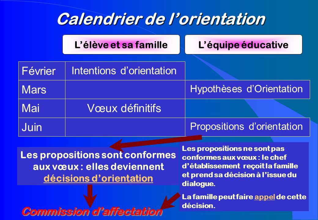 Calendrier de lorientation Propositions dorientation Juin Vœux définitifsMai Hypothèses dOrientation Mars Intentions dorientation Février Lélève et sa