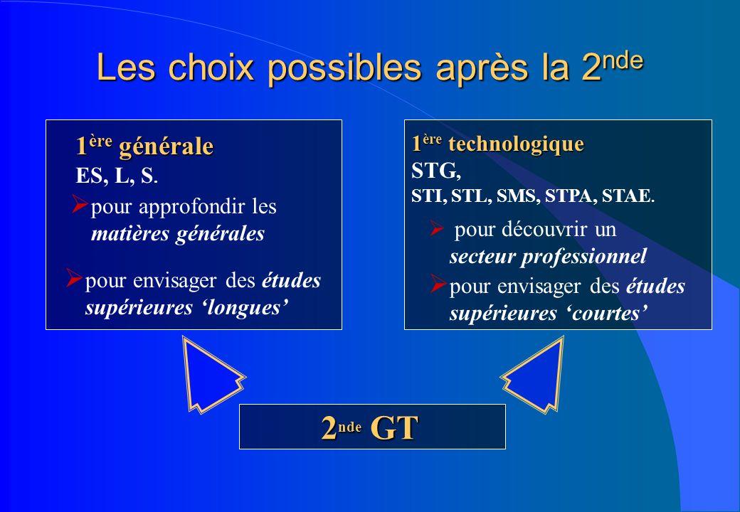 Les choix possibles après la 2 nde 2 nde GT 1 ère générale ES, L, S. 1 ère technologique STG, STI, STL, SMS, STPA, STAE. pour approfondir les matières
