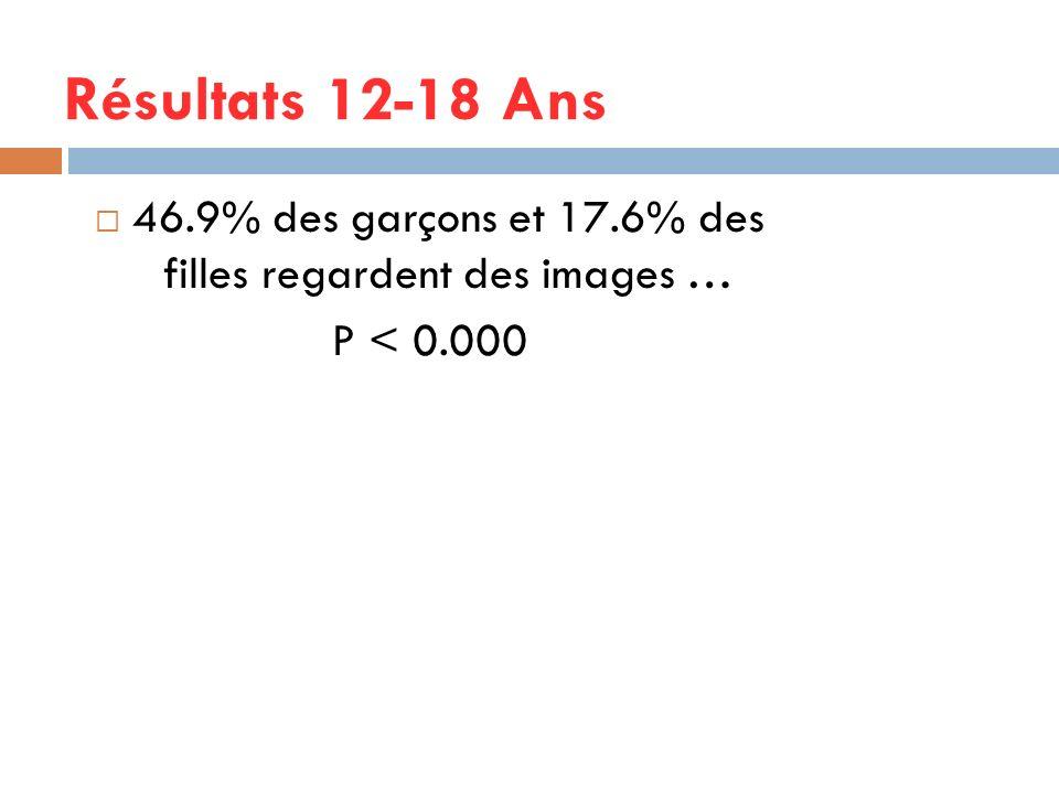 Résultats 12-18 Ans 46.9% des garçons et 17.6% des filles regardent des images … P < 0.000
