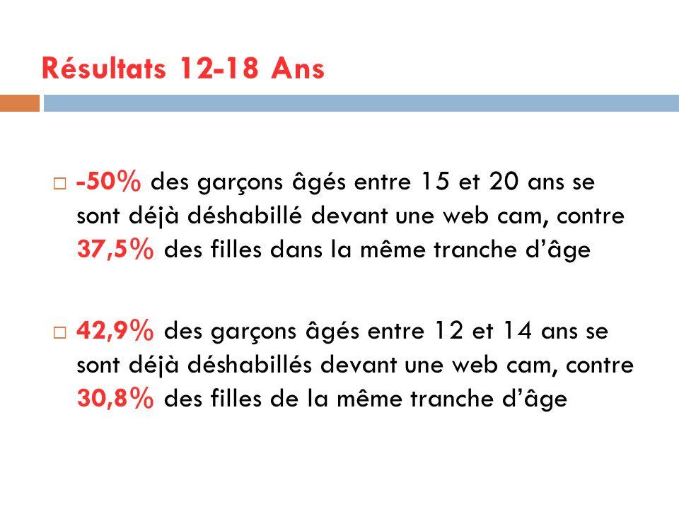 -50% des garçons âgés entre 15 et 20 ans se sont déjà déshabillé devant une web cam, contre 37,5% des filles dans la même tranche dâge 42,9% des garço