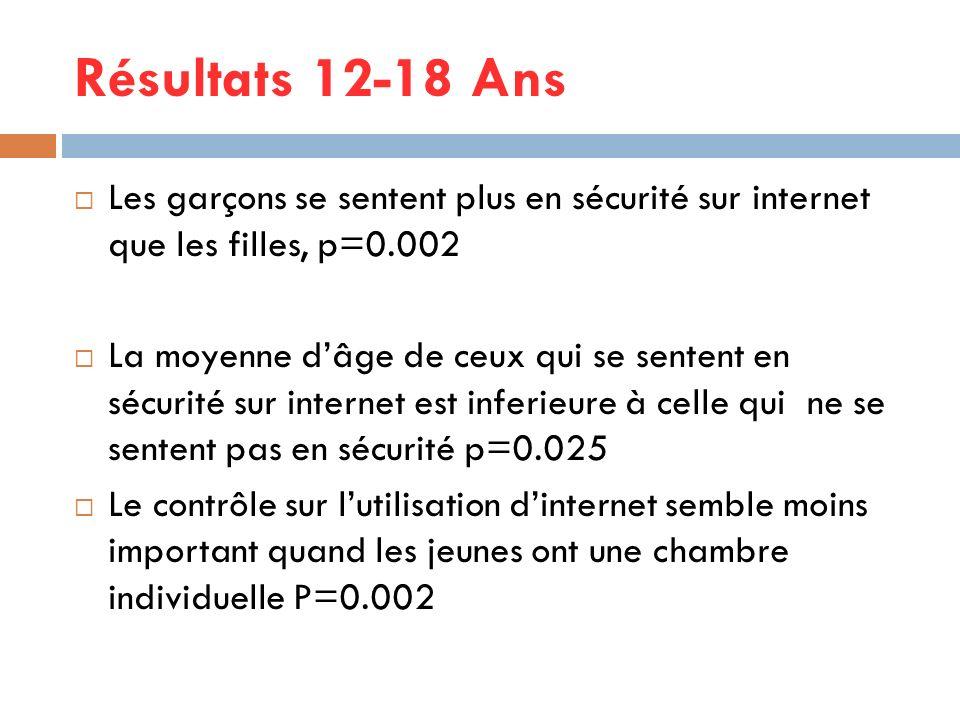 Résultats 12-18 Ans Les garçons se sentent plus en sécurité sur internet que les filles, p=0.002 La moyenne dâge de ceux qui se sentent en sécurité su