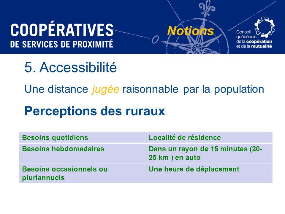 5. Accessibilité Une distance jugée raisonnable par la population Perceptions des ruraux Notions Besoins quotidiensLocalité de résidence Besoins hebdo