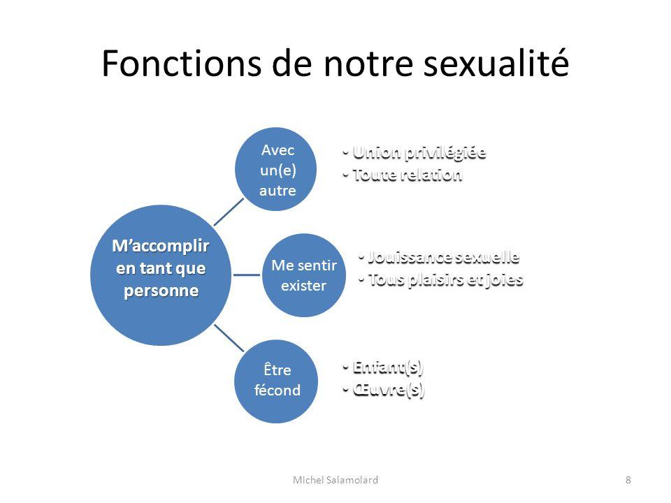Fonctions de notre sexualité Michel Salamolard8 Maccomplir en tant que personne Avec un(e) autre Me sentir exister Être fécond Jouissance sexuelle Jou