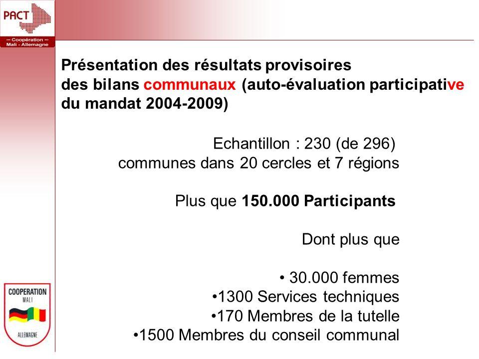 Echantillon : 230 (de 296) communes dans 20 cercles et 7 régions Plus que 150.000 Participants Dont plus que 30.000 femmes 1300 Services techniques 170 Membres de la tutelle 1500 Membres du conseil communal Présentation des résultats provisoires des bilans communaux (auto-évaluation participative du mandat 2004-2009)