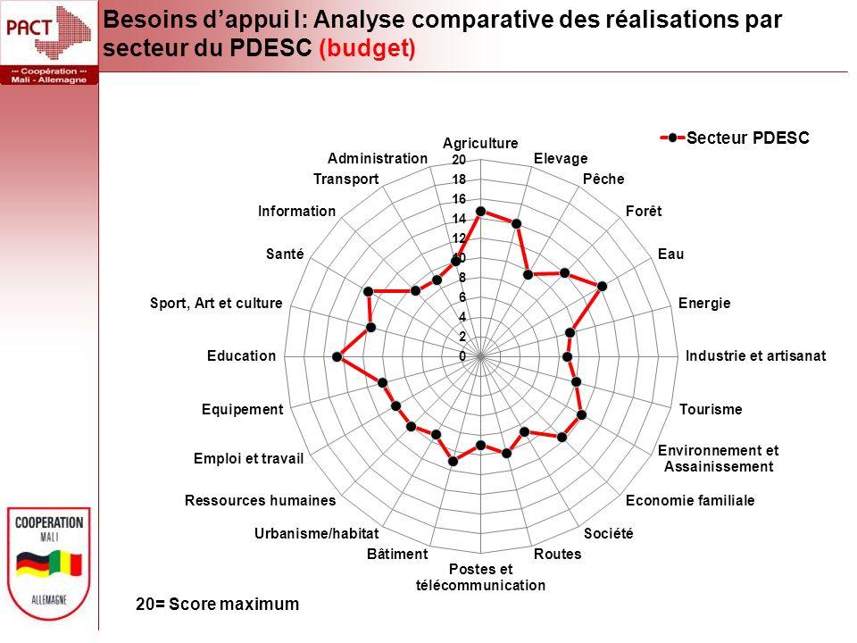Besoins dappui I: Analyse comparative des réalisations par secteur du PDESC (budget)
