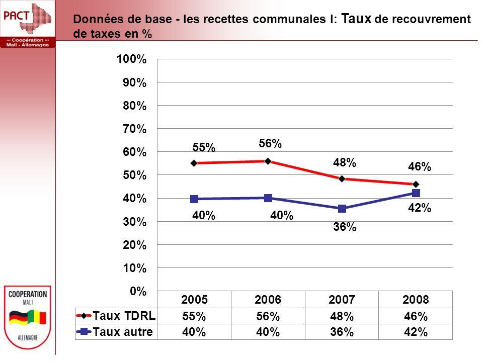 Données de base - les recettes communales I: Taux de recouvrement de taxes en %