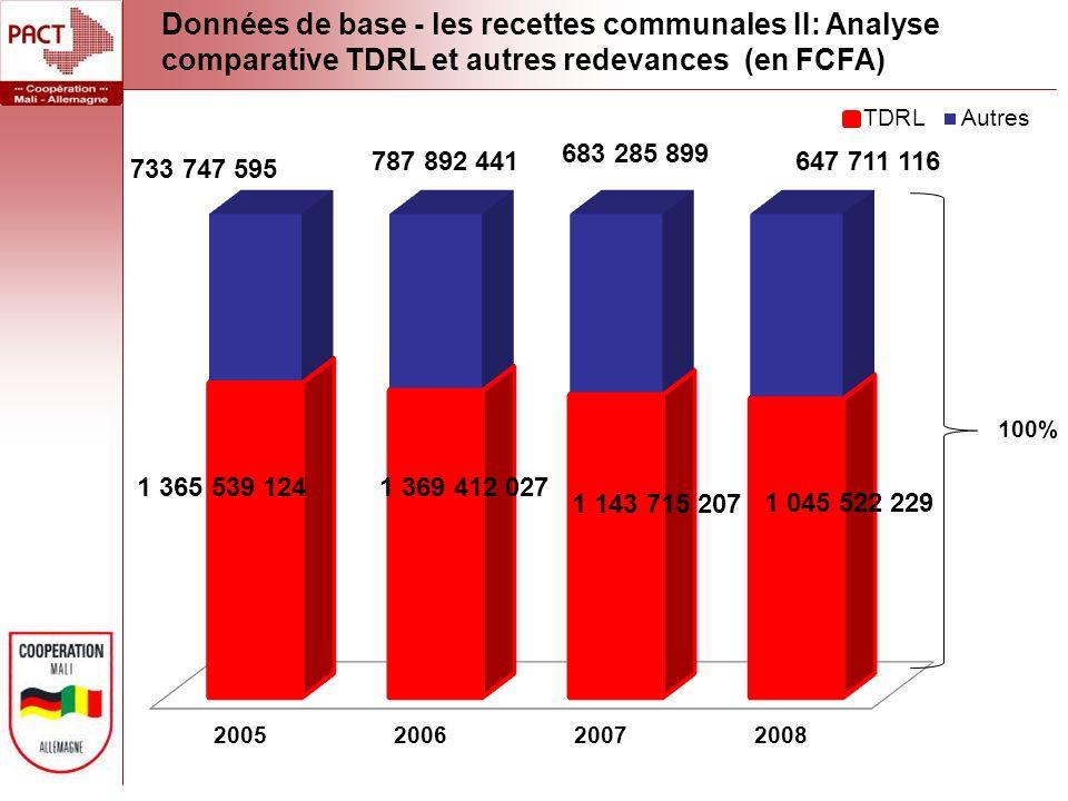 Données de base - les recettes communales II: Analyse comparative TDRL et autres redevances (en FCFA)