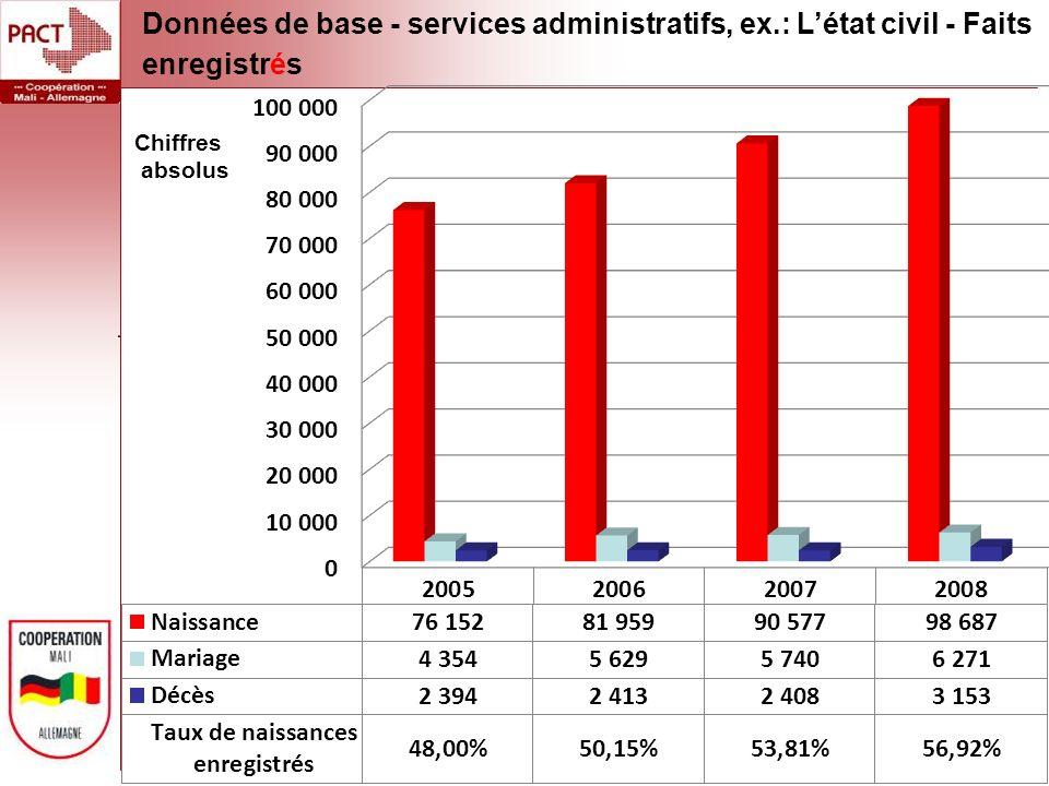 Données de base - services administratifs, ex.: Létat civil - Faits enregistrés Chiffres absolus