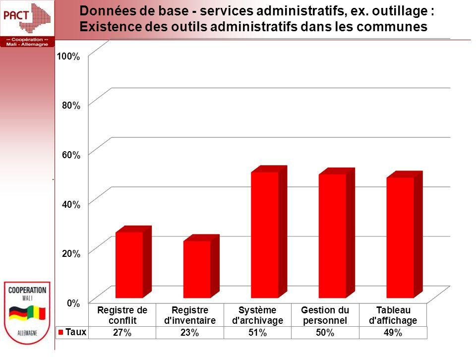 Données de base - services administratifs, ex.