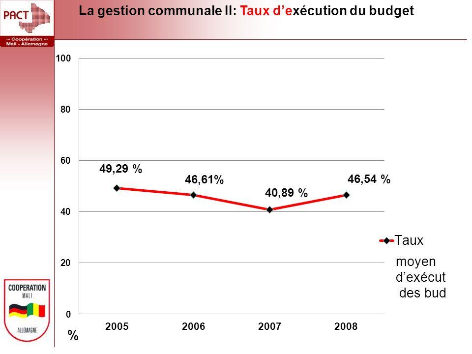 La gestion communale II: Taux dexécution du budget