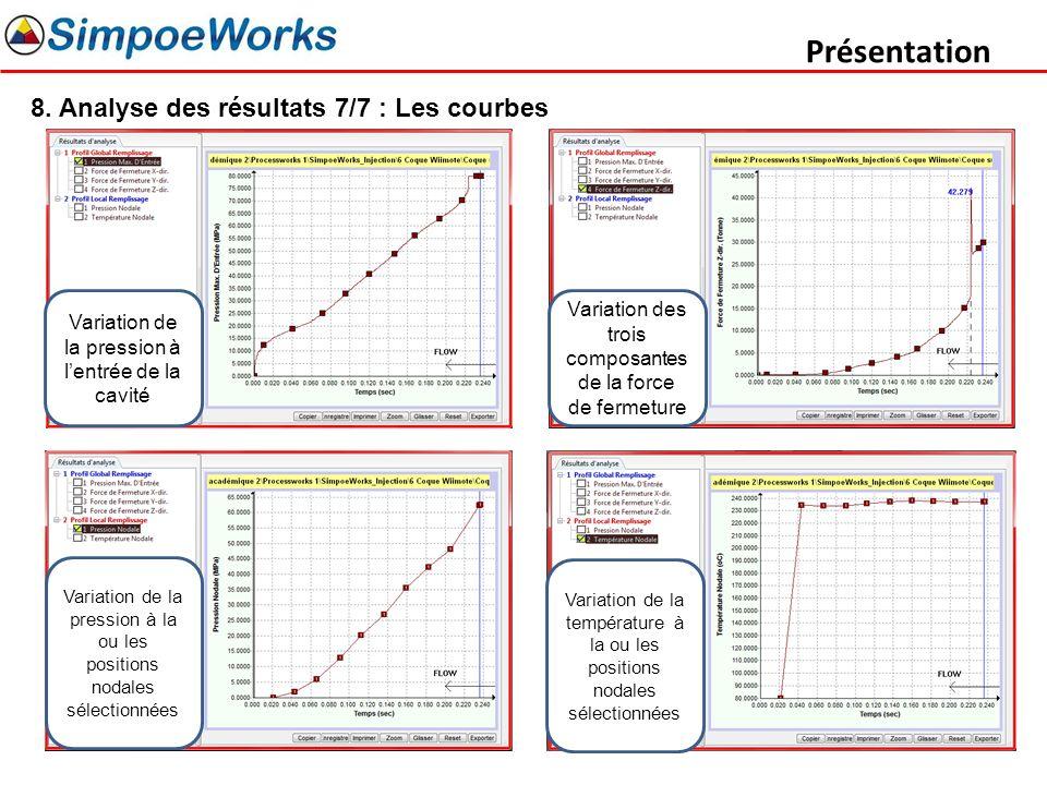 Présentation 8. Analyse des résultats 7/7 : Les courbes Variation de la pression à lentrée de la cavité Variation des trois composantes de la force de