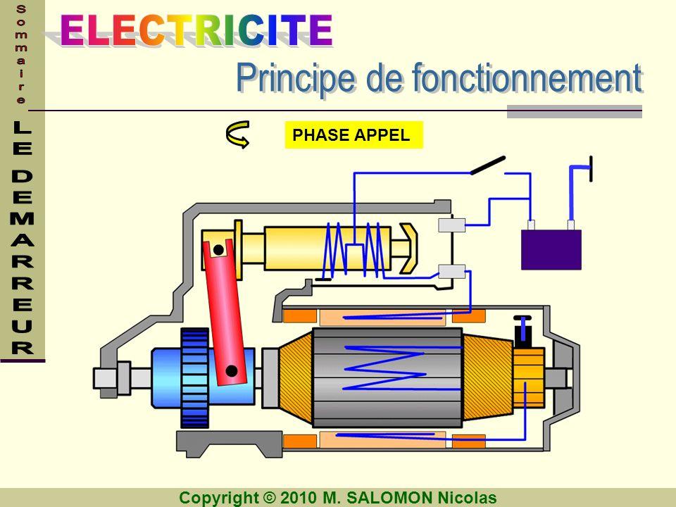 Copyright © 2010 M. SALOMON Nicolas Un ampèremètre Un voltmètre Un ohmmètre