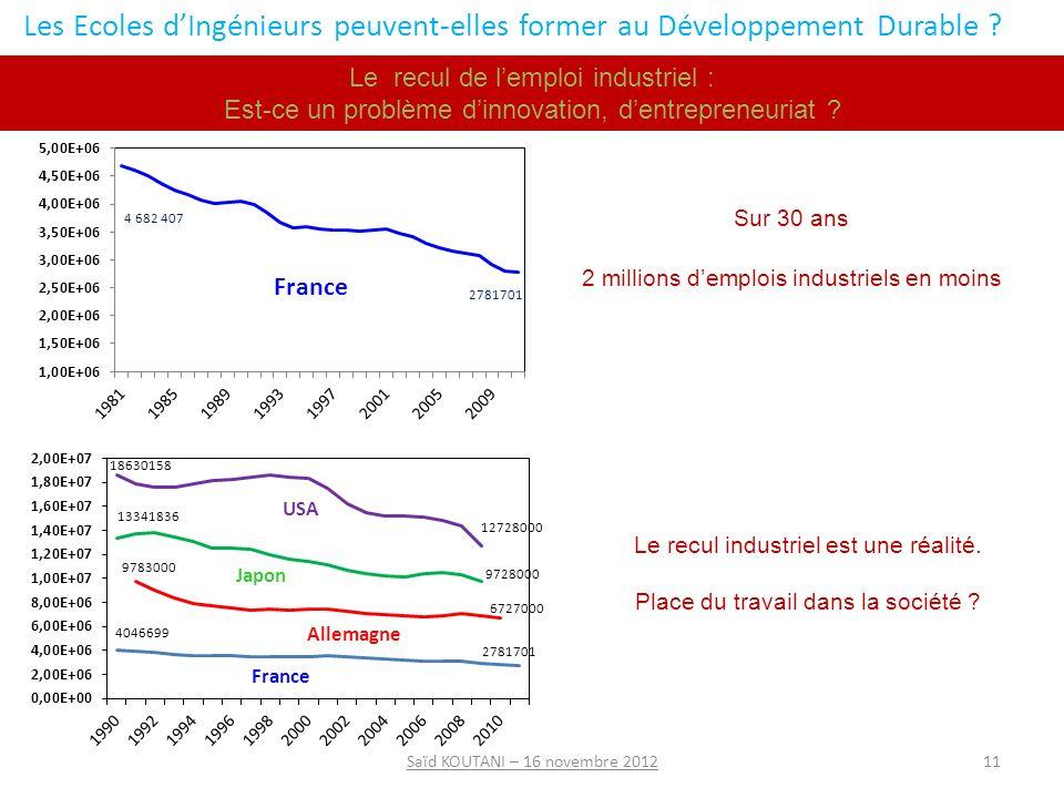 Le recul de lemploi industriel : Est-ce un problème dinnovation, dentrepreneuriat .