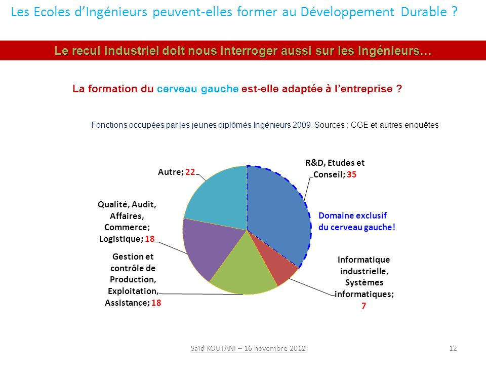 12Saïd KOUTANI – 16 novembre 2012 Fonctions occupées par les jeunes diplômés Ingénieurs 2009.
