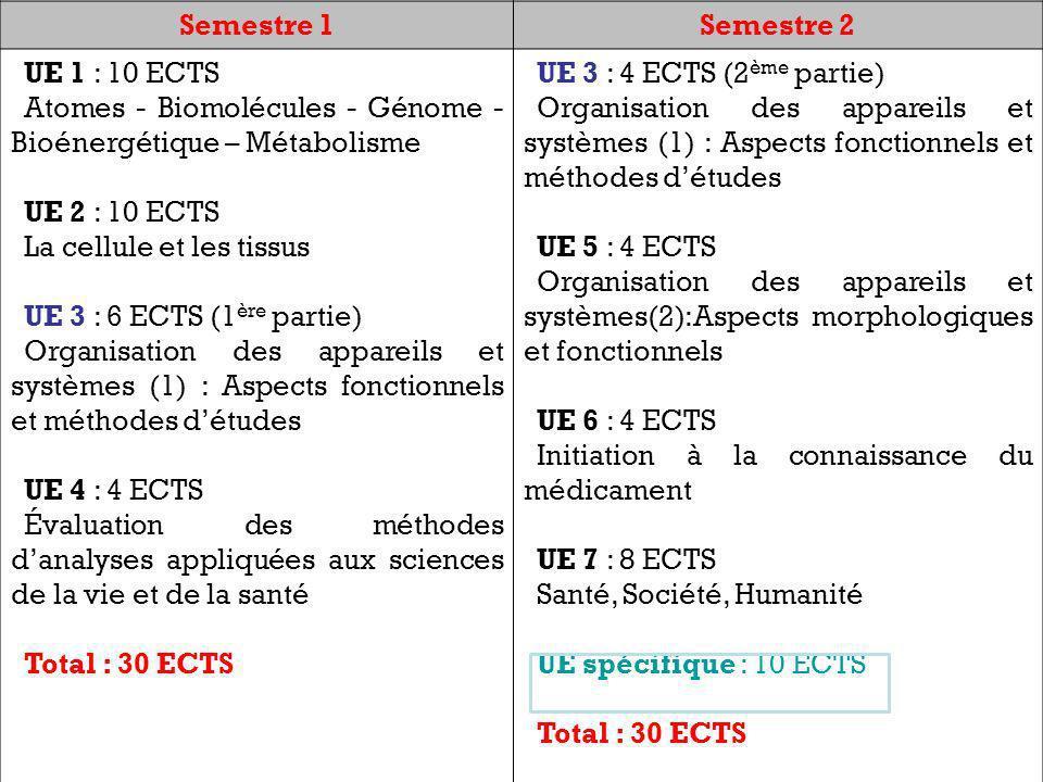 Semestre 1Semestre 2 UE 1 : 10 ECTS Atomes - Biomolécules - Génome - Bioénergétique – Métabolisme UE 2 : 10 ECTS La cellule et les tissus UE 3 : 6 ECTS (1 ère partie) Organisation des appareils et systèmes (1) : Aspects fonctionnels et méthodes détudes UE 4 : 4 ECTS Évaluation des méthodes danalyses appliquées aux sciences de la vie et de la santé Total : 30 ECTS UE 3 : 4 ECTS (2 ème partie) Organisation des appareils et systèmes (1) : Aspects fonctionnels et méthodes détudes UE 5 : 4 ECTS Organisation des appareils et systèmes(2):Aspects morphologiques et fonctionnels UE 6 : 4 ECTS Initiation à la connaissance du médicament UE 7 : 8 ECTS Santé, Société, Humanité UE spécifique : 10 ECTS Total : 30 ECTS