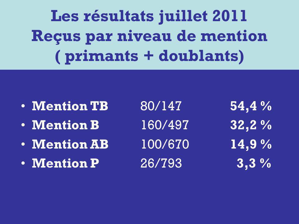 Mention TB80/14754,4 % Mention B160/49732,2 % Mention AB100/670 14,9 % Mention P26/793 3,3 % Les résultats juillet 2011 Reçus par niveau de mention ( primants + doublants)
