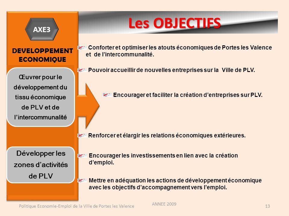 Les OBJECTIFS ANNEE 2009 Politique Economie-Emploi de la Ville de Portes les Valence13 DEVELOPPEMENT ECONOMIQUE DEVELOPPEMENT ECONOMIQUE Conforter et optimiser les atouts économiques de Portes les Valence et de lintercommunalité.