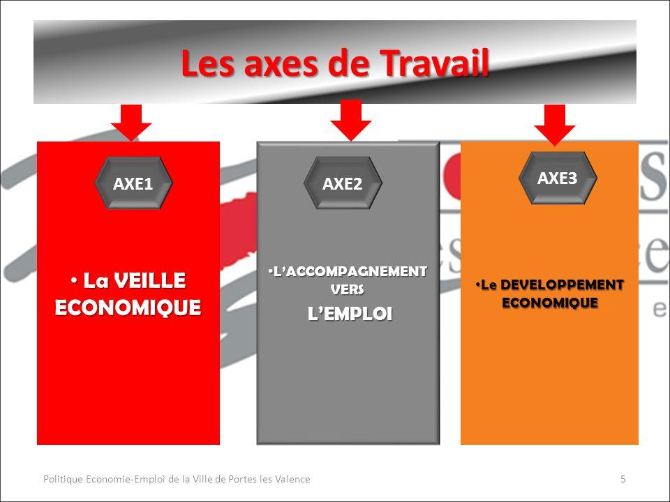 Les axes de Travail La VEILLE ECONOMIQUE La VEILLE ECONOMIQUE Le DEVELOPPEMENT ECONOMIQUE Le DEVELOPPEMENT ECONOMIQUE Politique Economie-Emploi de la Ville de Portes les Valence5 AXE1 LACCOMPAGNEMENT VERS LACCOMPAGNEMENT VERS LEMPLOI LEMPLOI AXE2 AXE3