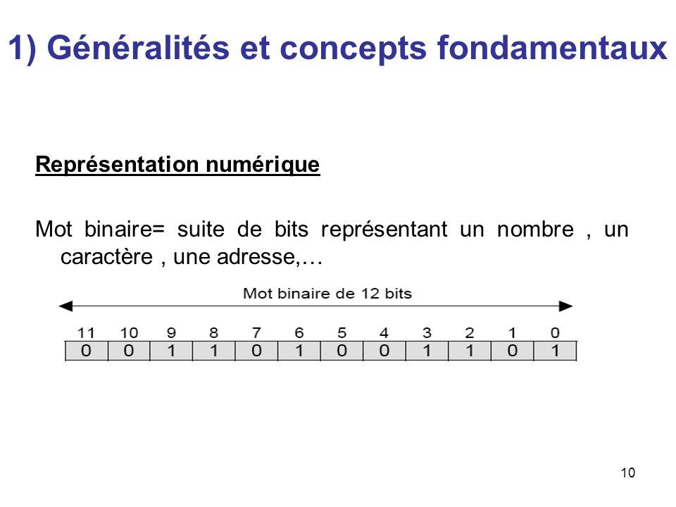 10 Représentation numérique Mot binaire= suite de bits représentant un nombre, un caractère, une adresse,… 1) Généralités et concepts fondamentaux