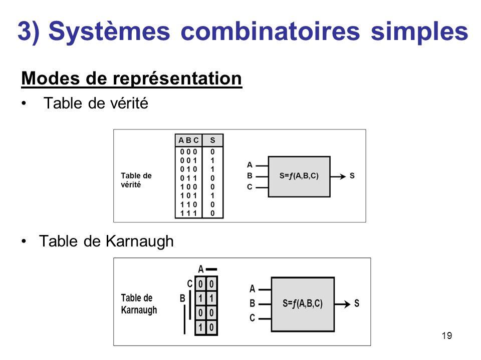 19 3) Systèmes combinatoires simples Modes de représentation Table de vérité Table de Karnaugh