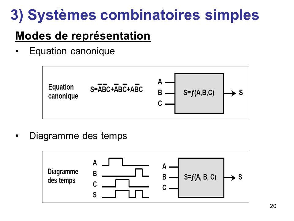 20 Modes de représentation Equation canonique Diagramme des temps 3) Systèmes combinatoires simples