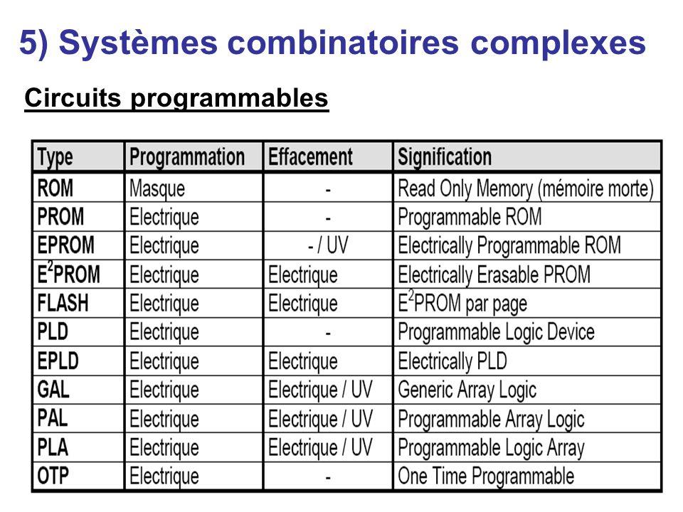 24 5) Systèmes combinatoires complexes Circuits programmables