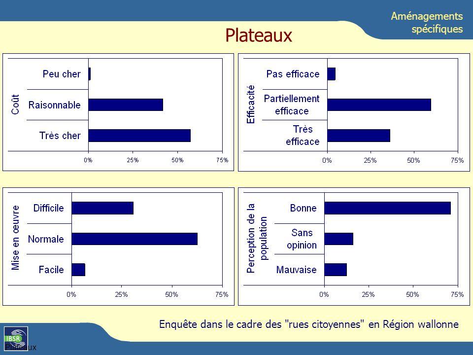 Plateaux Aménagements spécifiques Plateaux Enquête dans le cadre des