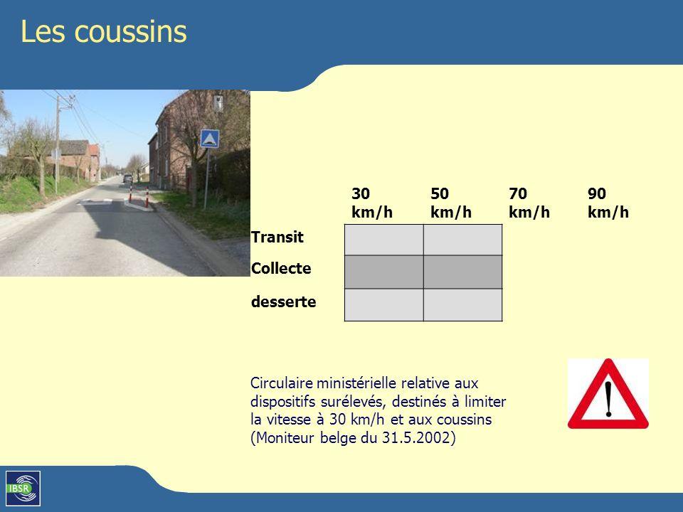 Les coussins 30 km/h 50 km/h 70 km/h 90 km/h Transit Collecte desserte Circulaire ministérielle relative aux dispositifs surélevés, destinés à limiter