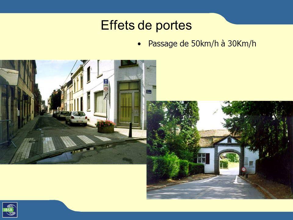 Les coussins 30 km/h 50 km/h 70 km/h 90 km/h Transit Collecte desserte Circulaire ministérielle relative aux dispositifs surélevés, destinés à limiter la vitesse à 30 km/h et aux coussins (Moniteur belge du 31.5.2002)