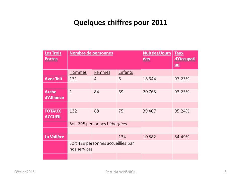 Quelques chiffres pour 2011 Les Trois Portes Nombre de personnesNuitées/Journées Taux dOccupation HommesFemmesEnfants Avec Toit1314618 64497,23% Arche