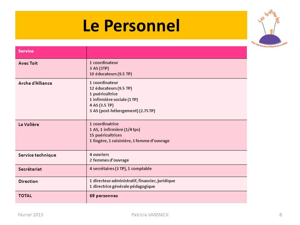Le Personnel Service Avec Toit 1 coordinateur 3 AS (3TP) 10 éducateurs (9.5 TP) Arche dAlliance 1 coordinateur 12 éducateurs (9.5 TP) 1 puéricultrice