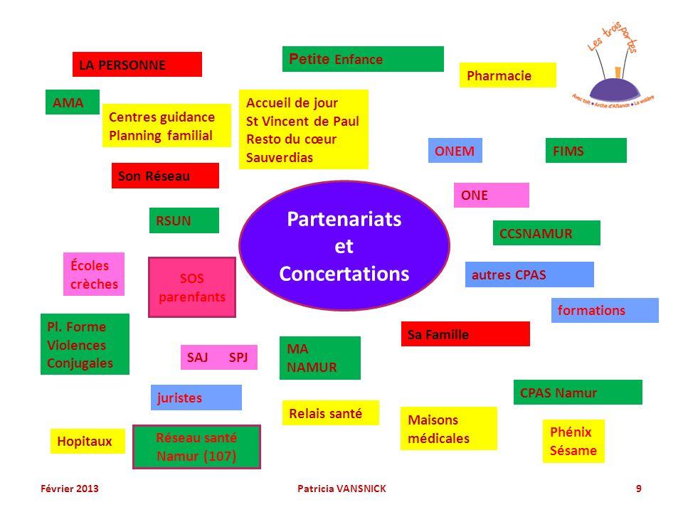 Partenariats et Concertations AMA Centres guidance Planning familial Petite Enfance FIMS RSUN MA NAMUR CCSNAMUR autres CPAS Sa Famille Son Réseau Pl.