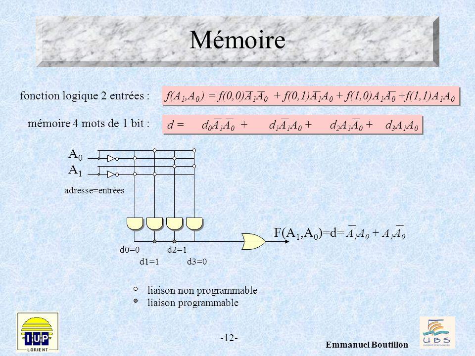 -12- Emmanuel Boutillon f(A 1,A 0 ) = f(0,0)A 1 A 0 + f(0,1)A 1 A 0 + f(1,0)A 1 A 0 +f(1,1)A 1 A 0 fonction logique 2 entrées : mémoire 4 mots de 1 bi