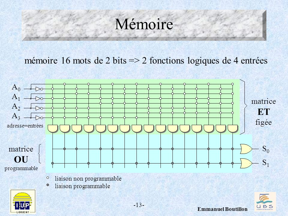 -13- Emmanuel Boutillon A0A1A2A3A0A1A2A3 S0S1S0S1 matrice ET figée matrice OU programmable adresse=entrées liaison non programmable liaison programmab