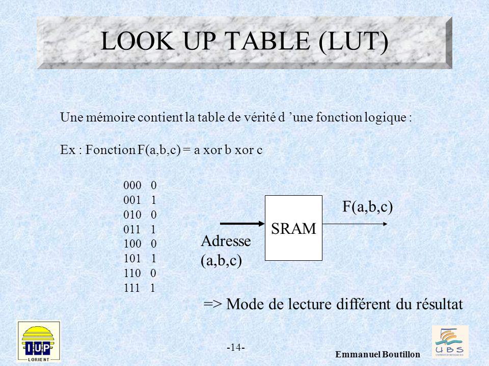 -14- Emmanuel Boutillon LOOK UP TABLE (LUT) Une mémoire contient la table de vérité d une fonction logique : Ex : Fonction F(a,b,c) = a xor b xor c 00