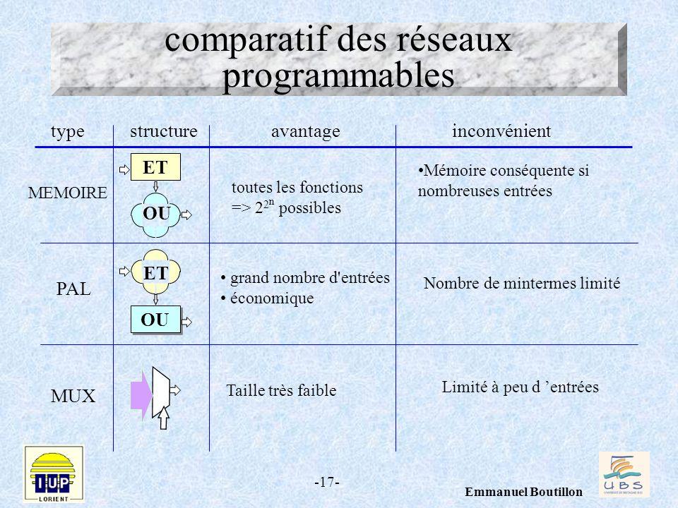 -17- Emmanuel Boutillon ET OU ET MEMOIRE PAL MUX typestructureavantageinconvénient toutes les fonctions => 2 2 n possibles grand nombre d'entrées écon