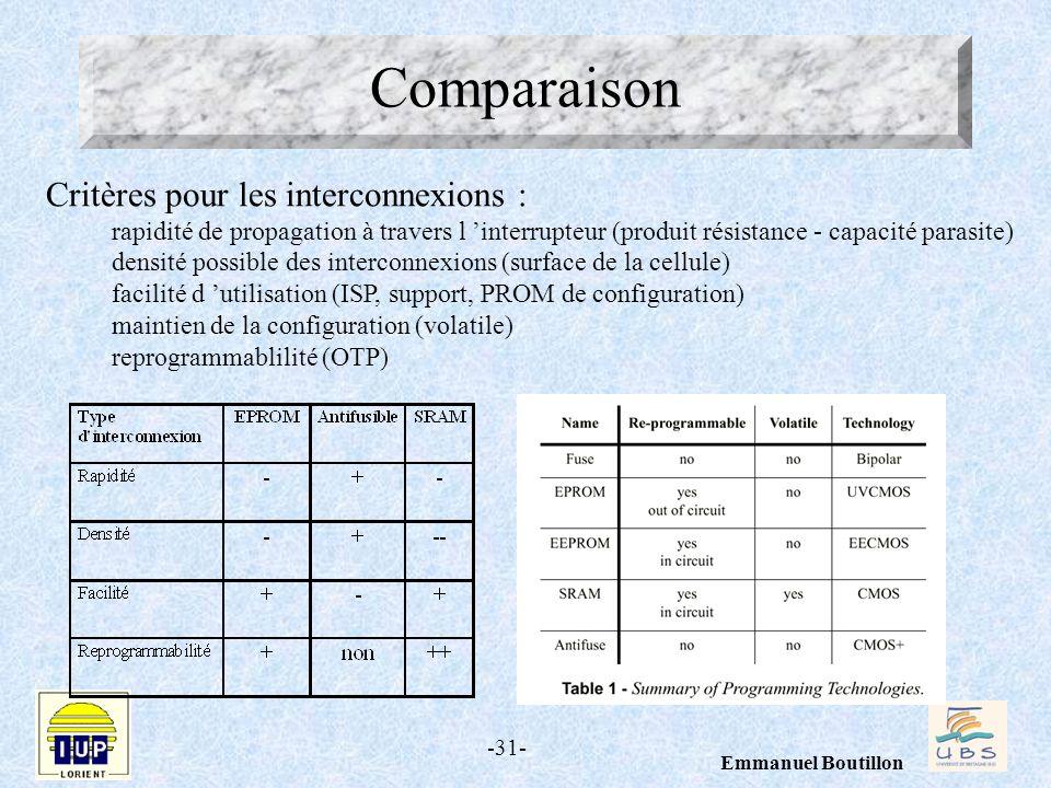 -31- Emmanuel Boutillon Comparaison Critères pour les interconnexions : rapidité de propagation à travers l interrupteur (produit résistance - capacit
