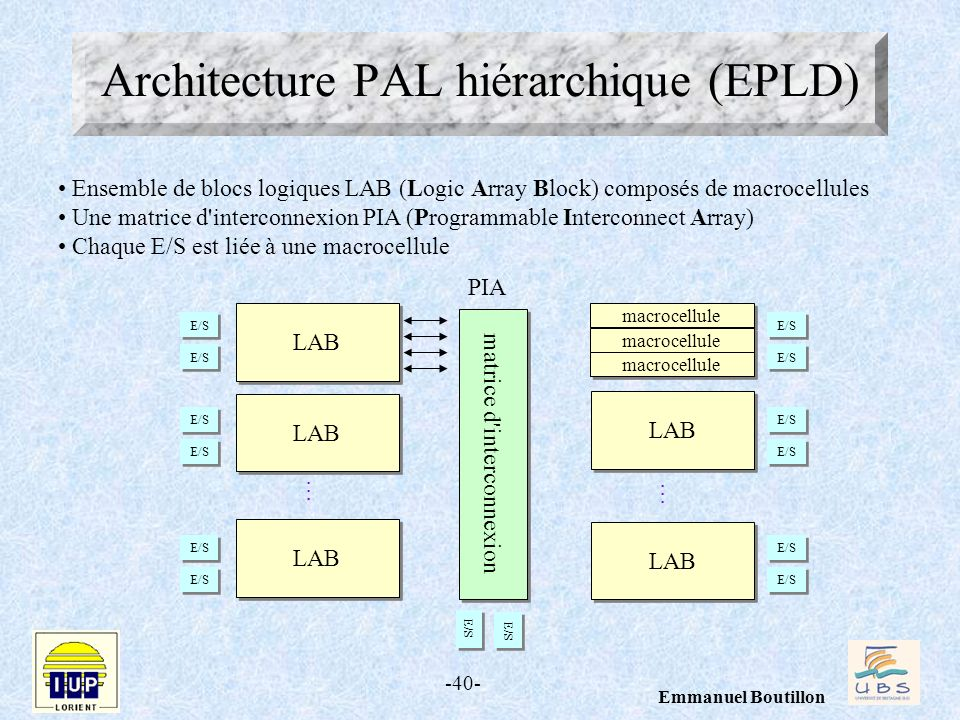 -40- Emmanuel Boutillon Architecture PAL hiérarchique (EPLD) Ensemble de blocs logiques LAB (Logic Array Block) composés de macrocellules Une matrice