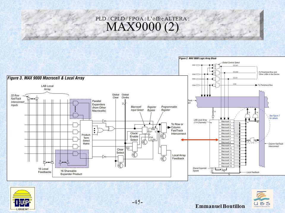 -45- Emmanuel Boutillon PLD / CPLD / FPGA : Loffre ALTERA : MAX9000 (2)