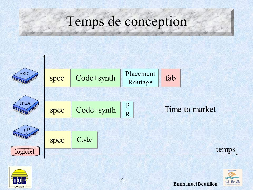 -6- Emmanuel Boutillon temps Temps de conception spec FPGA ASIC Code+synth Placement Routage Placement Routage fab spec Code+synth spec logiciel PRPR PRPR Code P + Time to market