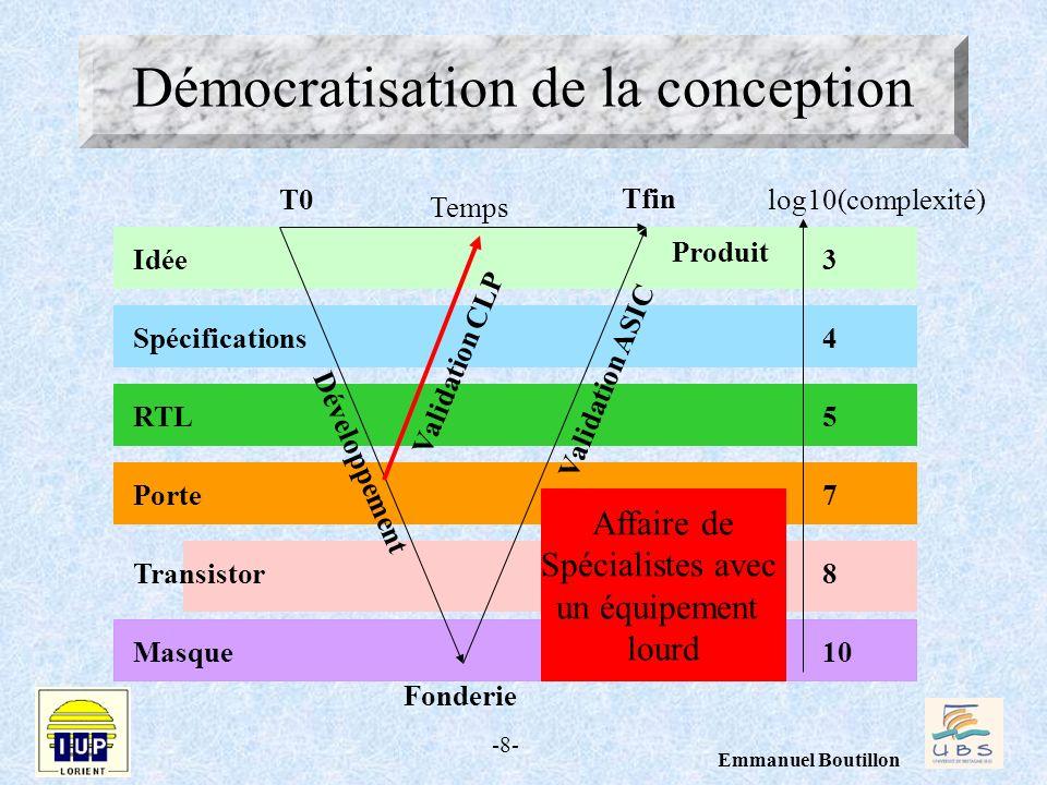 -8- Emmanuel Boutillon Démocratisation de la conception Temps log10(complexité) 10Masque 8Transistor 7Porte 5RTL 4Spécifications 3Idée T0 Tfin Dévelop