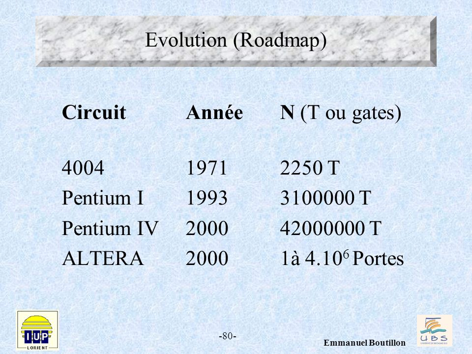 -80- Emmanuel Boutillon Evolution (Roadmap) CircuitAnnéeN (T ou gates) 4004 19712250 T Pentium I19933100000 T Pentium IV200042000000 T ALTERA20001à 4.