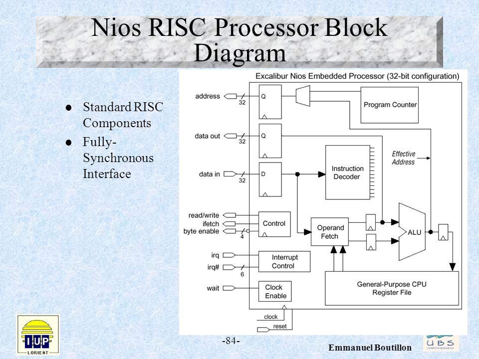 -84- Emmanuel Boutillon Nios RISC Processor Block Diagram l Standard RISC Components l Fully- Synchronous Interface