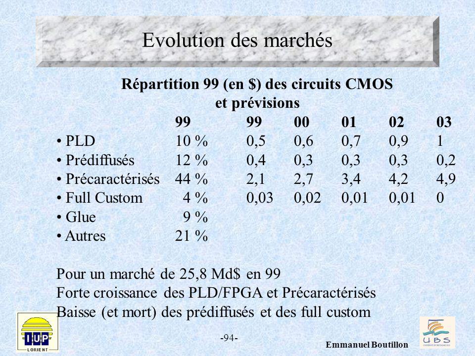 -94- Emmanuel Boutillon Evolution des marchés Répartition 99 (en $) des circuits CMOS et prévisions 999900010203 PLD10 %0,50,60,70,91 Prédiffusés12 %