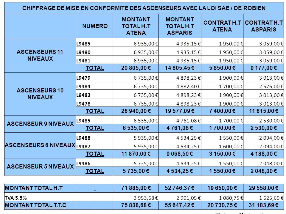 CHIFFRAGE DE MISE EN CONFORMITE DES ASCENSEURS AVEC LA LOI SAE / DE ROBIEN NUMERO MONTANT TOTAL H.T ATENA MONTANT TOTAL H.T ASPARIS CONTRAT H.T ATENA CONTRAT H.T ASPARIS ASCENSEURS 11 NIVEAUX L94856 935,00 4 935,15 1 950,00 3 059,00 L94806 935,00 4 935,15 1 950,00 3 059,00 L94816 935,00 4 935,15 1 950,00 3 059,00 TOTAL20 805,00 14 805,45 5 850,00 9 177,00 ASCENSEURS 10 NIVEAUX L94796 735,00 4 898,23 1 900,00 3 013,00 L94846 735,00 4 882,40 1 700,00 2 576,00 L94836 735,00 4 898,23 1 900,00 3 013,00 L94786 735,00 4 898,23 1 900,00 3 013,00 TOTAL26 940,00 19 577,09 7 400,00 11 615,00 ASCENSEUR 9 NIVEAUX L94856 535,00 4 761,08 1 700,00 2 530,00 TOTAL6 535,00 4 761,08 1 700,00 2 530,00 ASCENSEURS 6 NIVEAUX L94885 935,00 4 534,25 1 550,00 2 094,00 L94875 935,00 4 534,25 1 600,00 2 094,00 TOTAL11 870,00 9 068,50 3 150,00 4 188,00 ASCENSEUR 5 NIVEAUX L94865 735,00 4 534,25 1 550,00 2 048,00 TOTAL5 735,00 4 534,25 1 550,00 2 048,00 MONTANT TOTAL H.T 71 885,00 52 746,37 19 650,00 29 558,00 TVA 5,5% 3 953,68 2 901,05 1 080,75 1 625,69 MONTANT TOTAL T.T.C 75 838,68 55 647,42 20 730,75 31 183,69 Retour Ordre du jour