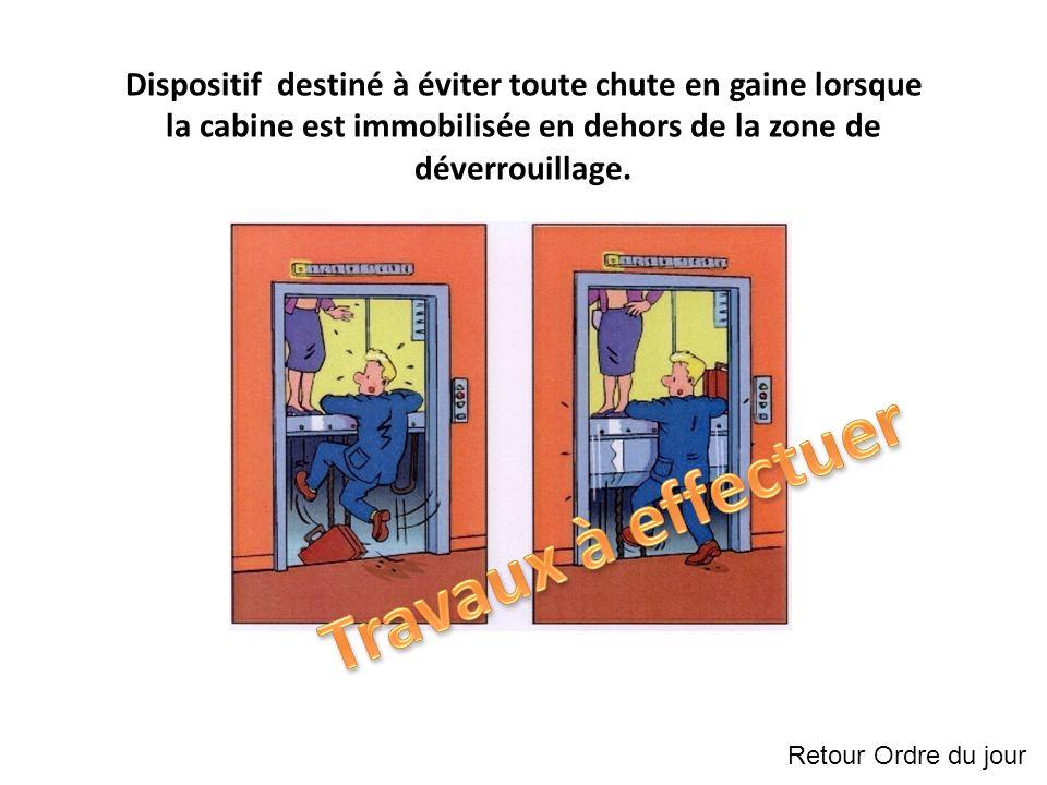 Dispositif destiné à éviter toute chute en gaine lorsque la cabine est immobilisée en dehors de la zone de déverrouillage.